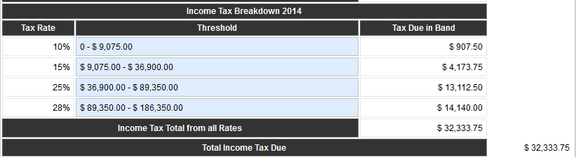 Example of Federal Income Tax paid on $150,000.00